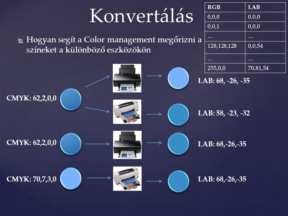  Hogyan segít a Color management megőrizni a színeket a különböző eszközökön Konvertálás RGBLAB 0,0,0 0,0,10,0,0 …… 128,128,1280,0,54 …… 255,0,070,81,54 CMYK: 62,2,0,0 LAB: 58, -23, -32 LAB: 68, -26, -35 CMYK: 62,2,0,0 CMYK: 70,7,3,0 LAB: 68,-26,-35