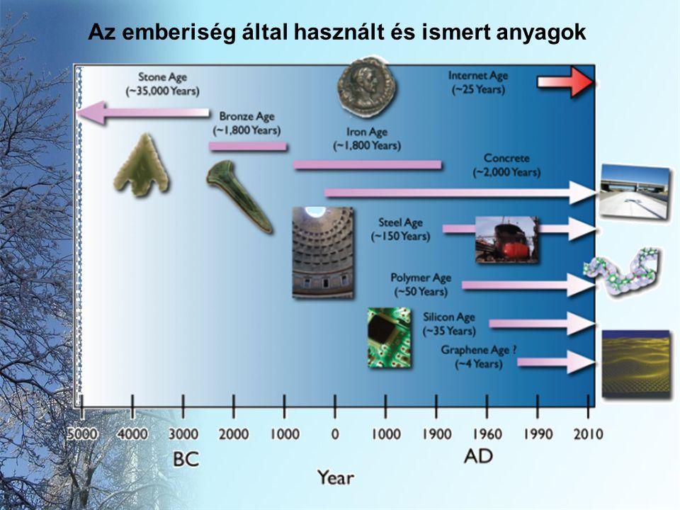 Az emberiség által használt és ismert anyagok