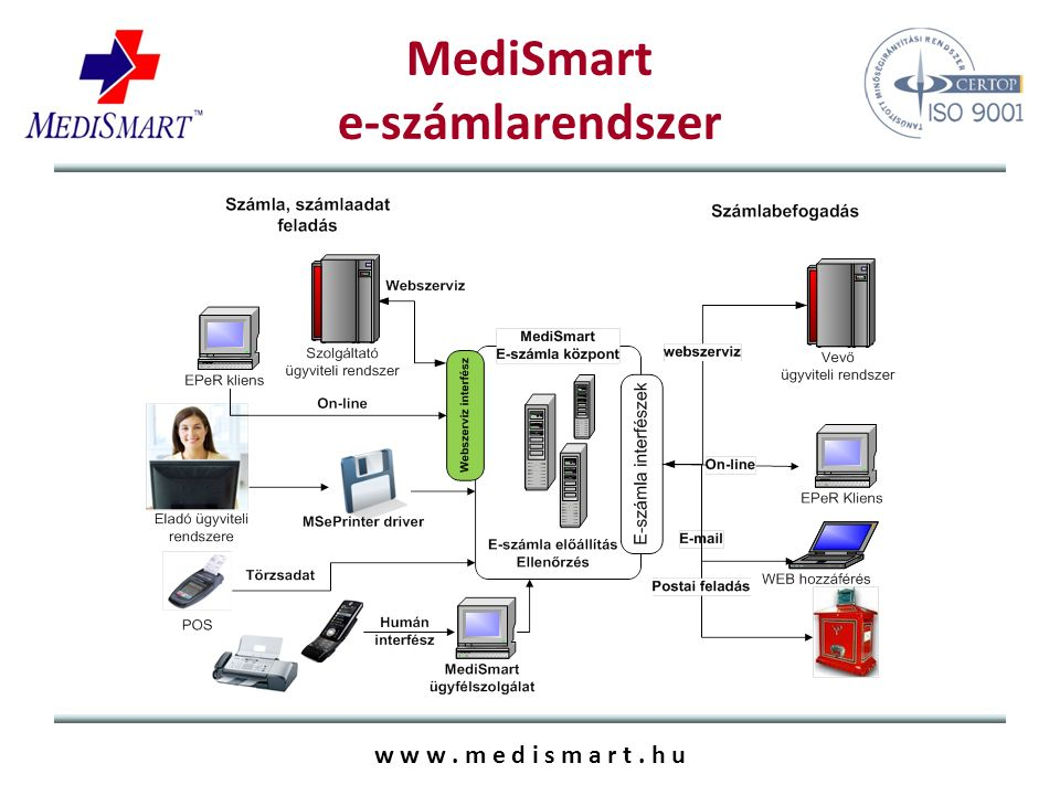 w w w. m e d i s m a r t. h u MediSmart e-számlarendszer