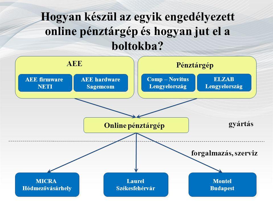 Hogyan készül az egyik engedélyezett online pénztárgép és hogyan jut el a boltokba? AEE firmware NETI AEE firmware NETI AEE hardware Sagemcom AEE hard