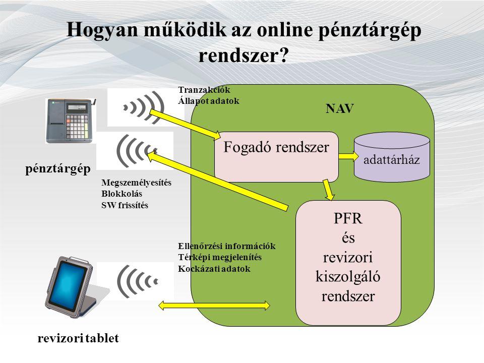 Hogyan működik az online pénztárgép rendszer? NAV adattárház Fogadó rendszer PFR és revizori kiszolgáló rendszer revizori tablet pénztárgép Tranzakció
