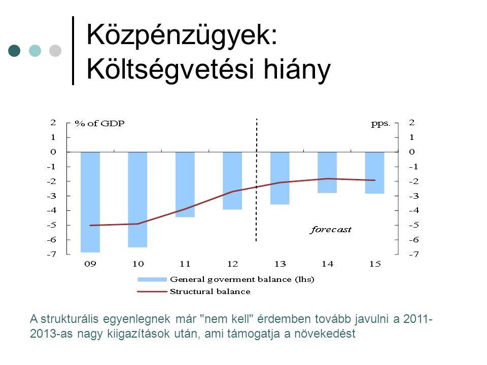Közpénzügyek: Költségvetési hiány A strukturális egyenlegnek már nem kell érdemben tovább javulni a 2011- 2013-as nagy kiigazítások után, ami támogatja a növekedést