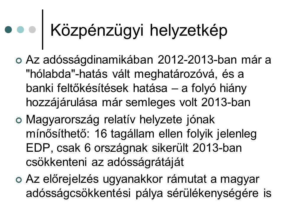 Közpénzügyi helyzetkép Az adósságdinamikában 2012-2013-ban már a hólabda -hatás vált meghatározóvá, és a banki feltőkésítések hatása – a folyó hiány hozzájárulása már semleges volt 2013-ban Magyarország relatív helyzete jónak mínősíthető: 16 tagállam ellen folyik jelenleg EDP, csak 6 országnak sikerült 2013-ban csökkenteni az adósságrátáját Az előrejelzés ugyanakkor rámutat a magyar adósságcsökkentési pálya sérülékenységére is