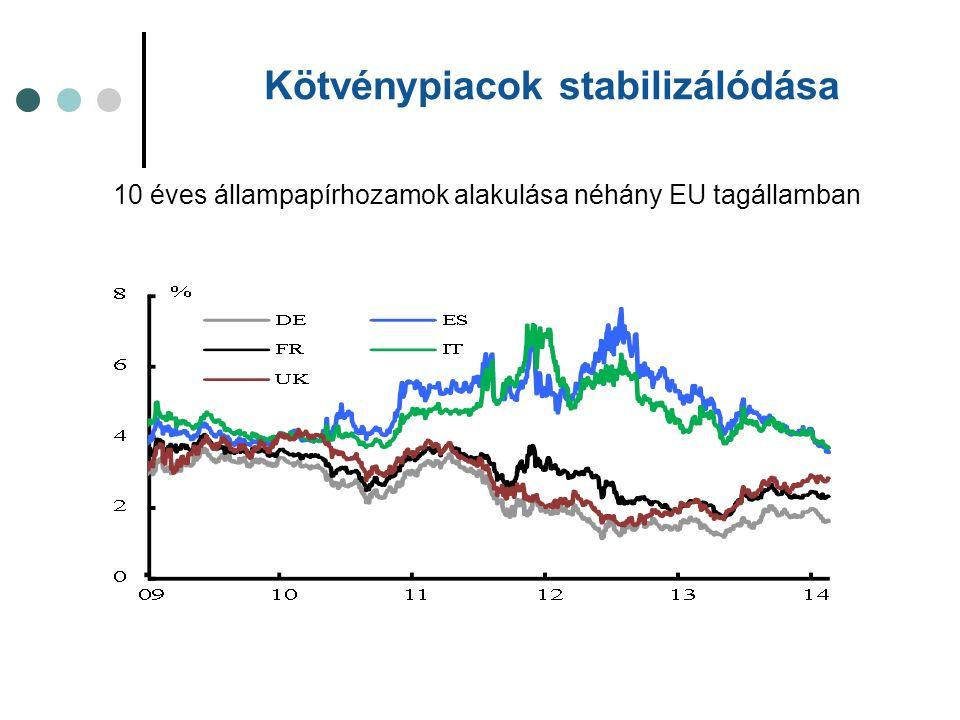 10 éves állampapírhozamok alakulása néhány EU tagállamban Kötvénypiacok stabilizálódása