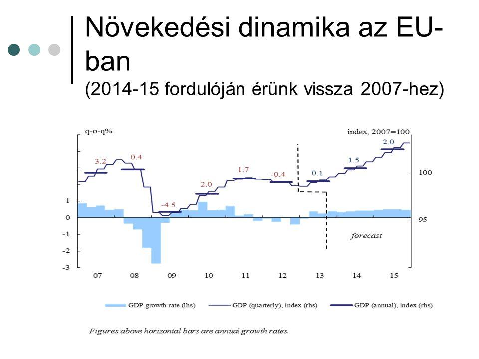 Növekedési dinamika az EU- ban (2014-15 fordulóján érünk vissza 2007-hez)
