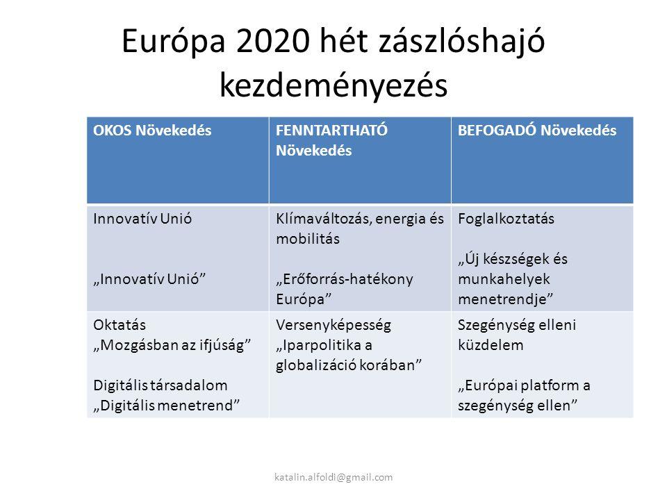"""Európa 2020 hét zászlóshajó kezdeményezés OKOS NövekedésFENNTARTHATÓ Növekedés BEFOGADÓ Növekedés Innovatív Unió """"Innovatív Unió Klímaváltozás, energia és mobilitás """"Erőforrás-hatékony Európa Foglalkoztatás """"Új készségek és munkahelyek menetrendje Oktatás """"Mozgásban az ifjúság Digitális társadalom """"Digitális menetrend Versenyképesség """"Iparpolitika a globalizáció korában Szegénység elleni küzdelem """"Európai platform a szegénység ellen katalin.alfoldi@gmail.com"""