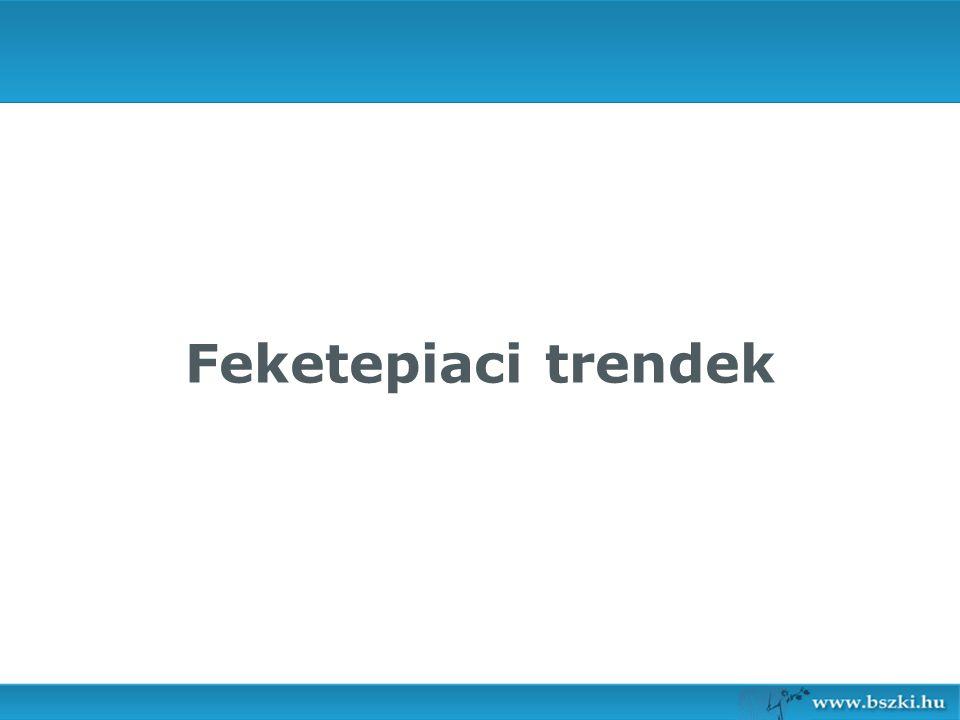 Feketepiaci trendek