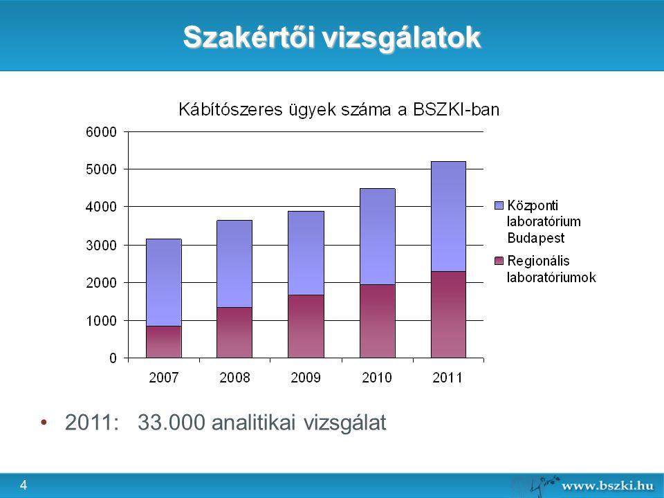 4 Szakértői vizsgálatok 2011:33.000 analitikai vizsgálat