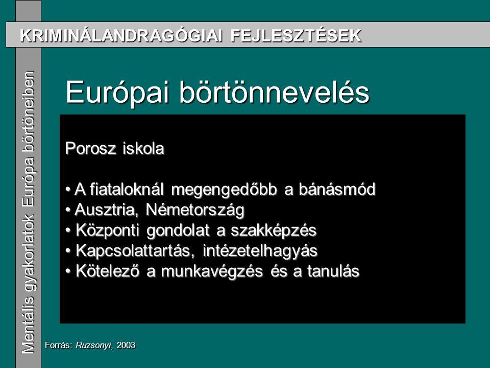 KRIMINÁLANDRAGÓGIAI FEJLESZTÉSEK Mentális gyakorlatok Európa börtöneiben Mentális gyakorlatok Európa börtöneiben Európai börtönnevelés Drillközpontú irányzat Drillközpontú irányzat A volt szocialista országok gyakorlata A volt szocialista országok gyakorlata Porosz iskola Porosz iskola Forrás: Ruzsonyi, 2003 Porosz iskola A fiataloknál megengedőbb a bánásmód A fiataloknál megengedőbb a bánásmód Ausztria, Németország Ausztria, Németország Központi gondolat a szakképzés Központi gondolat a szakképzés Kapcsolattartás, intézetelhagyás Kapcsolattartás, intézetelhagyás Kötelező a munkavégzés és a tanulás Kötelező a munkavégzés és a tanulás