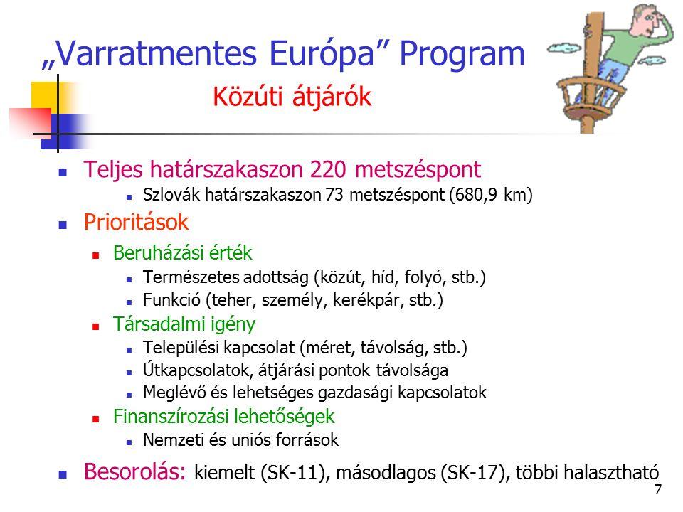 """7 """"Varratmentes Európa Program Közúti átjárók Teljes határszakaszon 220 metszéspont Szlovák határszakaszon 73 metszéspont (680,9 km) Prioritások Beruházási érték Természetes adottság (közút, híd, folyó, stb.) Funkció (teher, személy, kerékpár, stb.) Társadalmi igény Települési kapcsolat (méret, távolság, stb.) Útkapcsolatok, átjárási pontok távolsága Meglévő és lehetséges gazdasági kapcsolatok Finanszírozási lehetőségek Nemzeti és uniós források Besorolás: kiemelt (SK-11), másodlagos (SK-17), többi halasztható"""