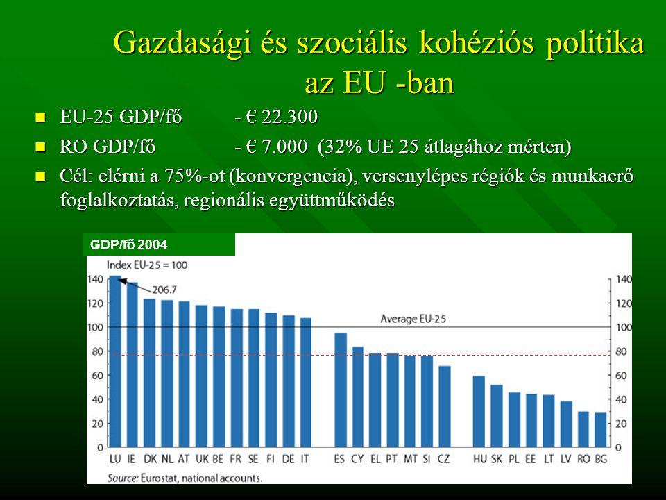 Gazdasági és szociális kohéziós politika az EU -ban EU-25 GDP/fő - € 22.300 EU-25 GDP/fő - € 22.300 RO GDP/fő- € 7.000 (32% UE 25 átlagához mérten) RO GDP/fő- € 7.000 (32% UE 25 átlagához mérten) Cél: elérni a 75%-ot (konvergencia), versenylépes régiók és munkaerő foglalkoztatás, regionális együttműködés Cél: elérni a 75%-ot (konvergencia), versenylépes régiók és munkaerő foglalkoztatás, regionális együttműködés GDP/fő 2004