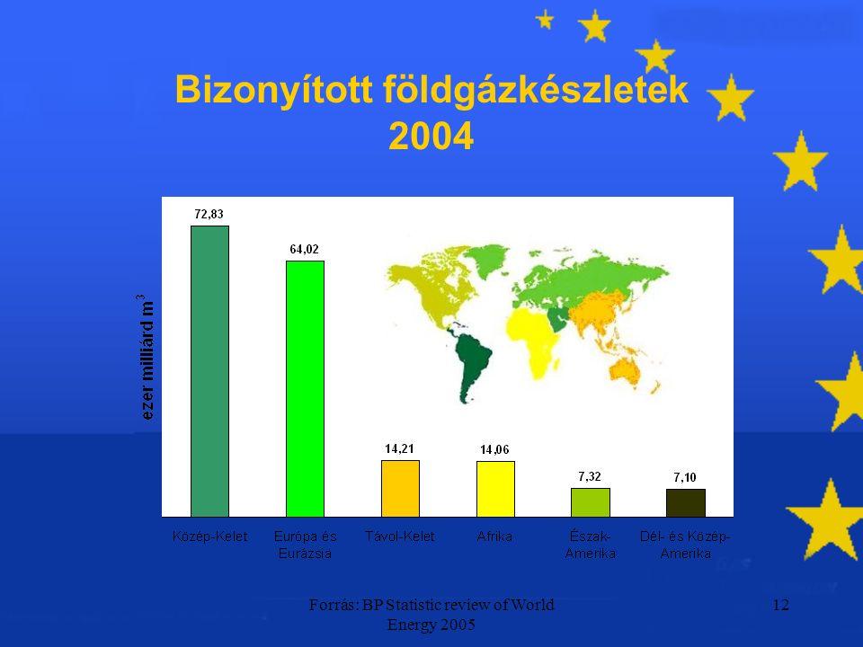 Forrás: BP Statistic review of World Energy 2005 12 Bizonyított földgázkészletek 2004