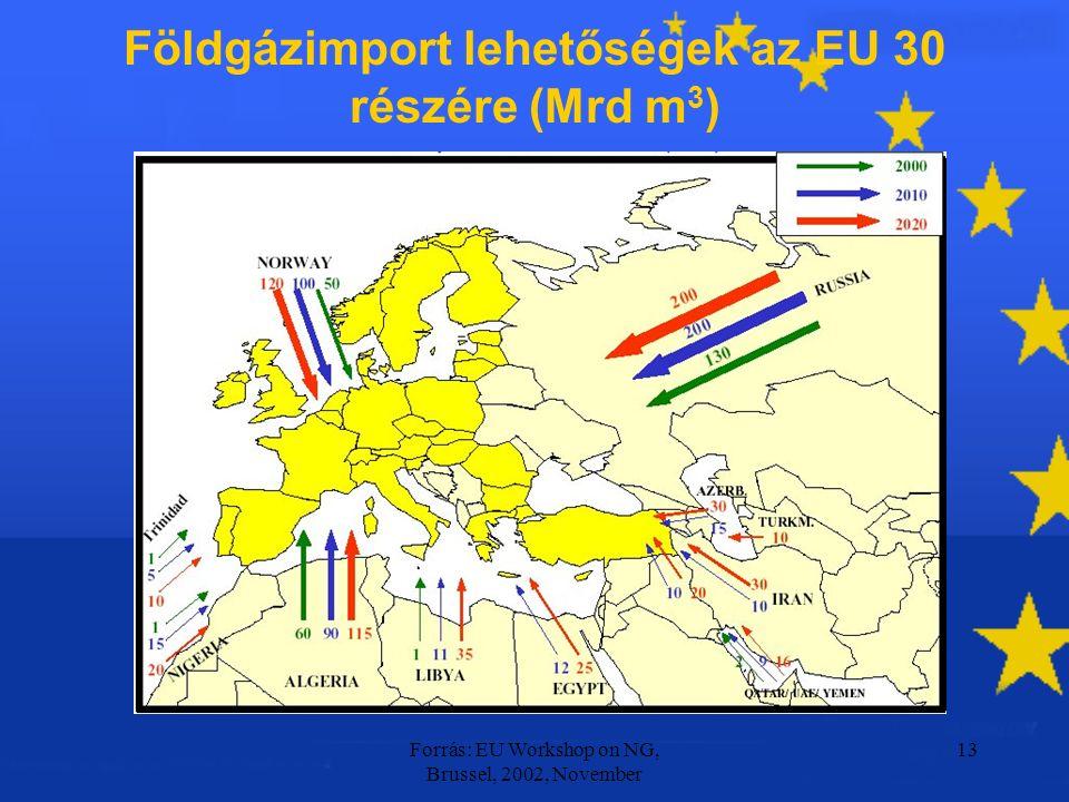 Forrás: EU Workshop on NG, Brussel, 2002, November 13 Földgázimport lehetőségek az EU 30 részére (Mrd m 3 )