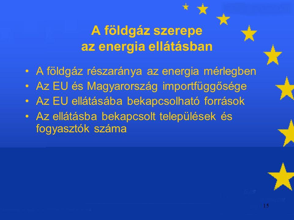 15 A földgáz szerepe az energia ellátásban A földgáz részaránya az energia mérlegben Az EU és Magyarország importfüggősége Az EU ellátásába bekapcsolható források Az ellátásba bekapcsolt települések és fogyasztók száma