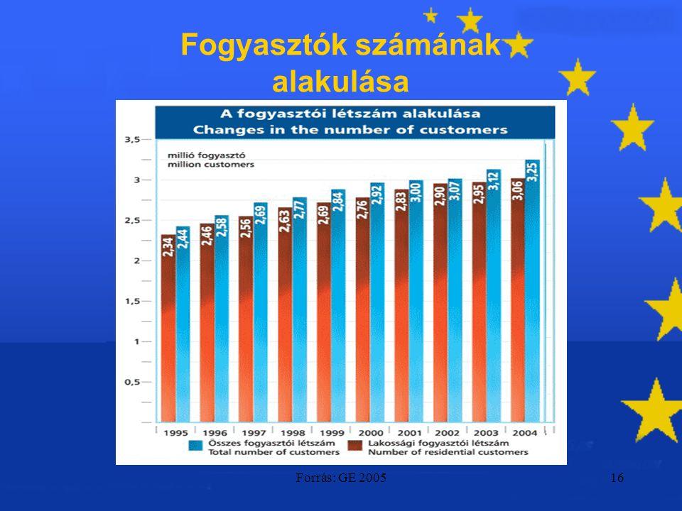 Forrás: GE 200516 Fogyasztók számának alakulása