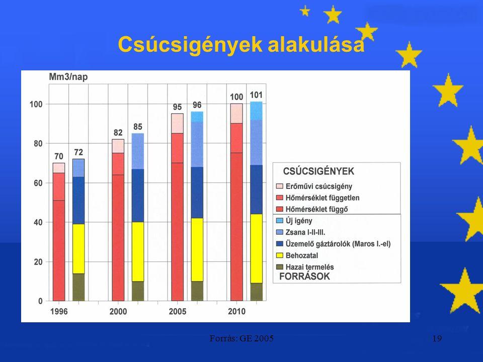 Forrás: GE 200519 Csúcsigények alakulása