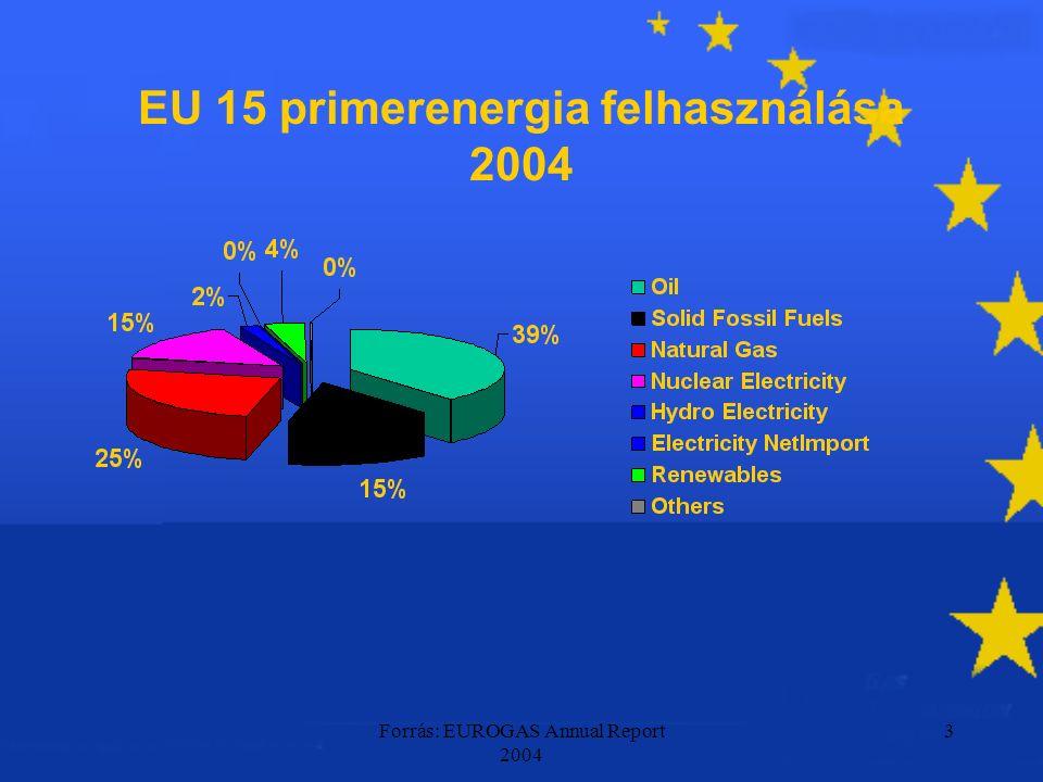 Forrás: EUROGAS Annual Report 2004 3 EU 15 primerenergia felhasználása 2004