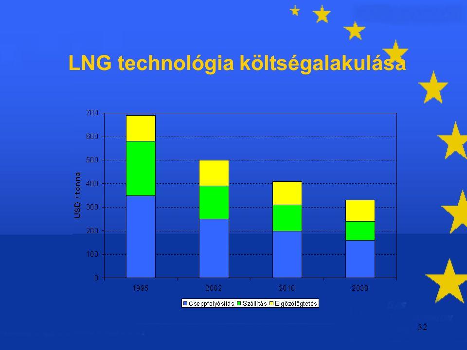 32 LNG technológia költségalakulása