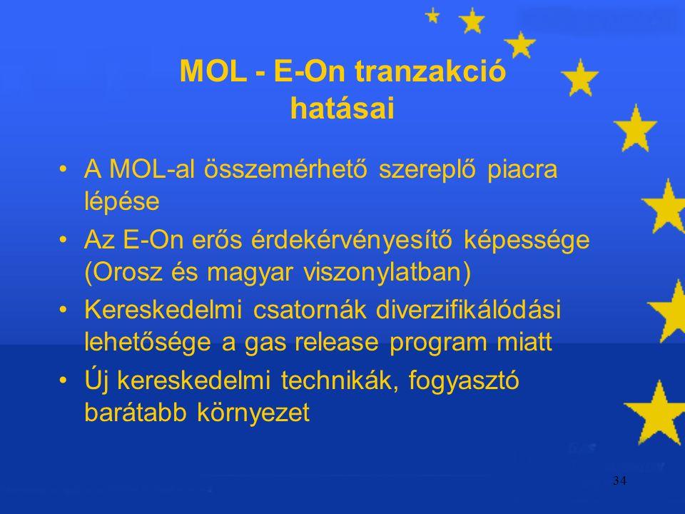 34 MOL - E-On tranzakció hatásai A MOL-al összemérhető szereplő piacra lépése Az E-On erős érdekérvényesítő képessége (Orosz és magyar viszonylatban) Kereskedelmi csatornák diverzifikálódási lehetősége a gas release program miatt Új kereskedelmi technikák, fogyasztó barátabb környezet