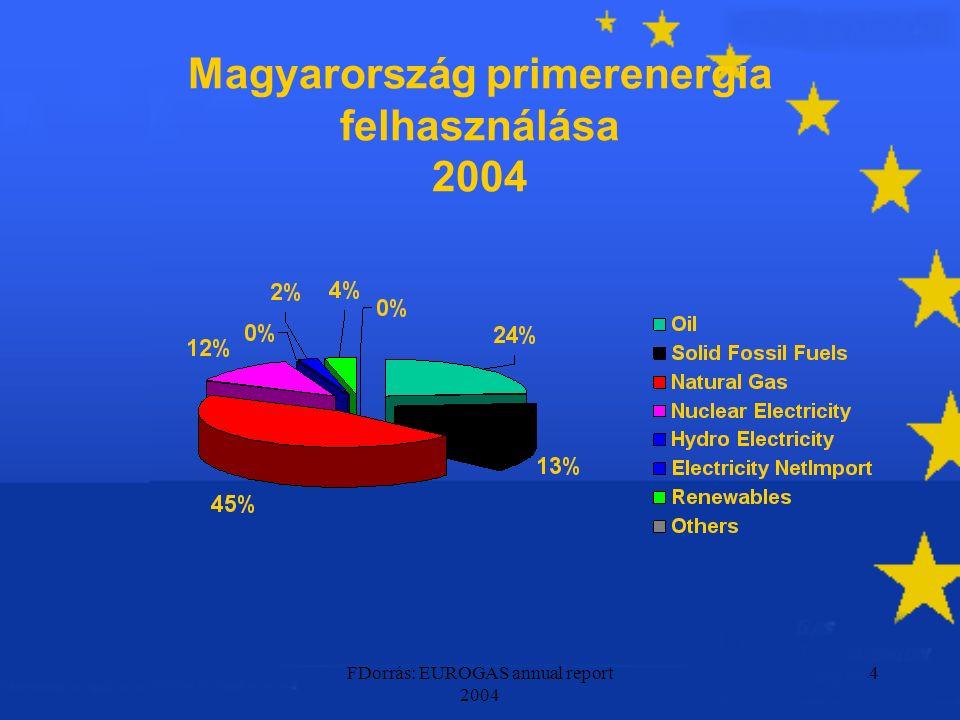 FDorrás: EUROGAS annual report 2004 4 Magyarország primerenergia felhasználása 2004