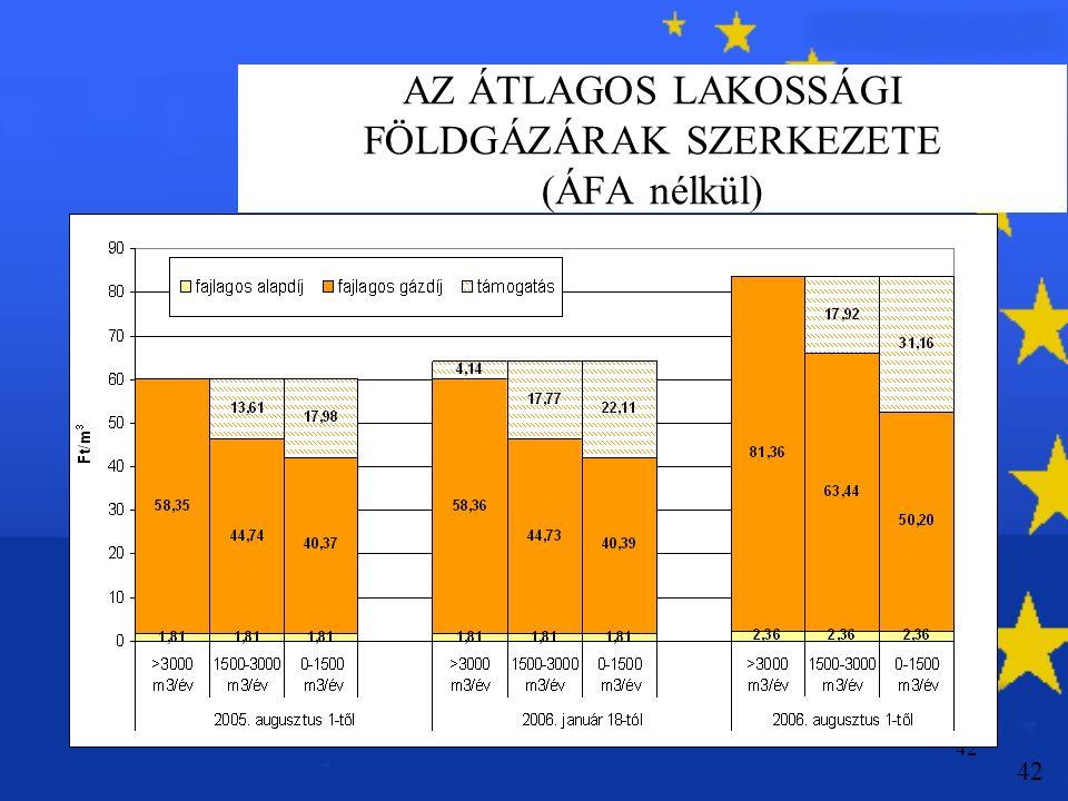 42 AZ ÁTLAGOS LAKOSSÁGI FÖLDGÁZÁRAK SZERKEZETE (ÁFA nélkül) 42