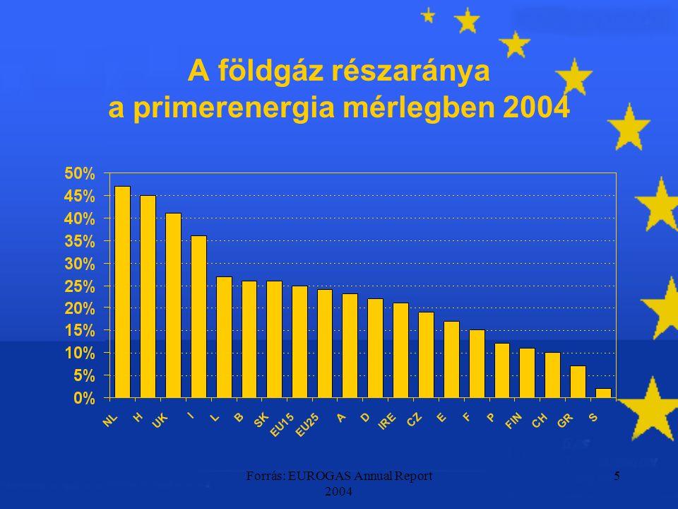 Forrás: EUROGAS Annual Report 2004 5 A földgáz részaránya a primerenergia mérlegben 2004