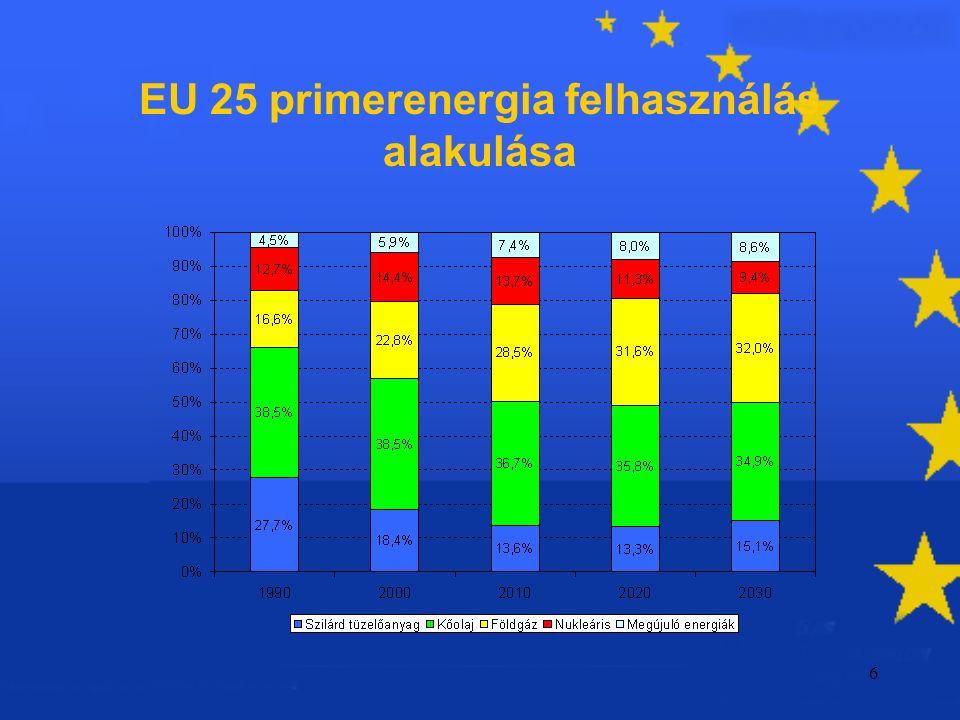 6 EU 25 primerenergia felhasználás alakulása