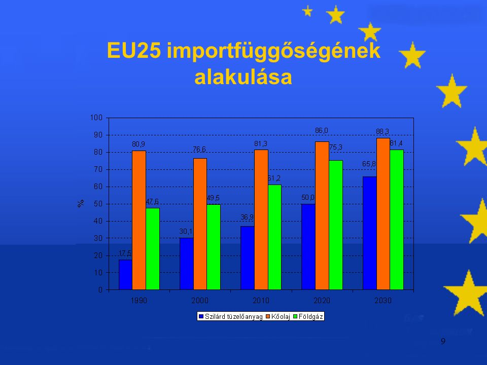 9 EU25 importfüggőségének alakulása