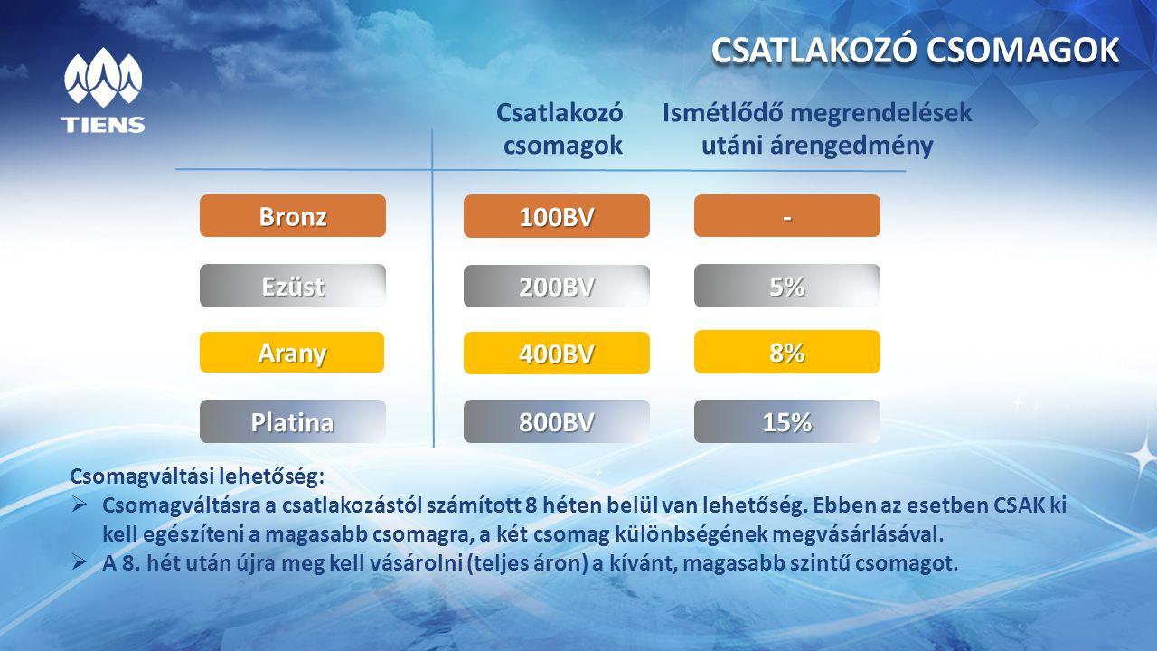 Ezüst Arany Platina 200BV 5% 400BV 8% 800BV15% CSATLAKOZÓ CSOMAGOK Bronz 100BV - Csomagváltási lehetőség:  Csomagváltásra a csatlakozástól számított 8 héten belül van lehetőség.