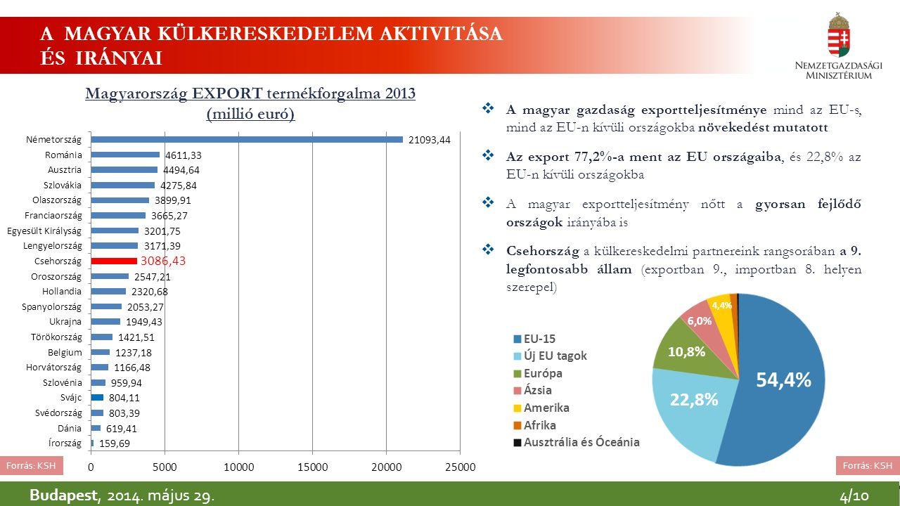A MAGYAR KÜLKERESKEDELEM AKTIVITÁSA ÉS IRÁNYAI Magyarország EXPORT termékforgalma 2013 (millió euró) Forrás: KSH  A magyar gazdaság exportteljesítménye mind az EU-s, mind az EU-n kívüli országokba növekedést mutatott  Az export 77,2%-a ment az EU országaiba, és 22,8% az EU-n kívüli országokba  A magyar exportteljesítmény nőtt a gyorsan fejlődő országok irányába is  Csehország a külkereskedelmi partnereink rangsorában a 9.