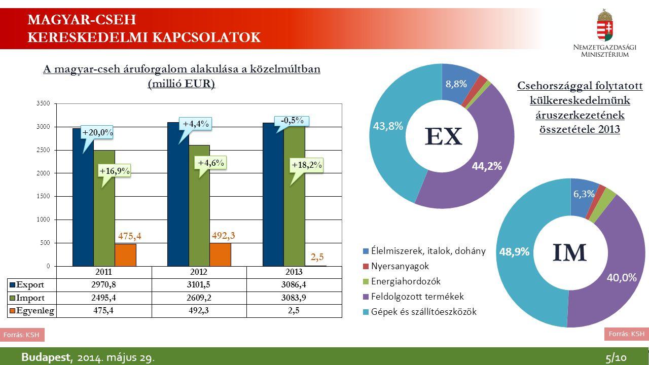 Budapest, 2014. május 29.5/10 MAGYAR-CSEH KERESKEDELMI KAPCSOLATOK A magyar-cseh áruforgalom alakulása a közelmúltban (millió EUR) EX IM Csehországgal