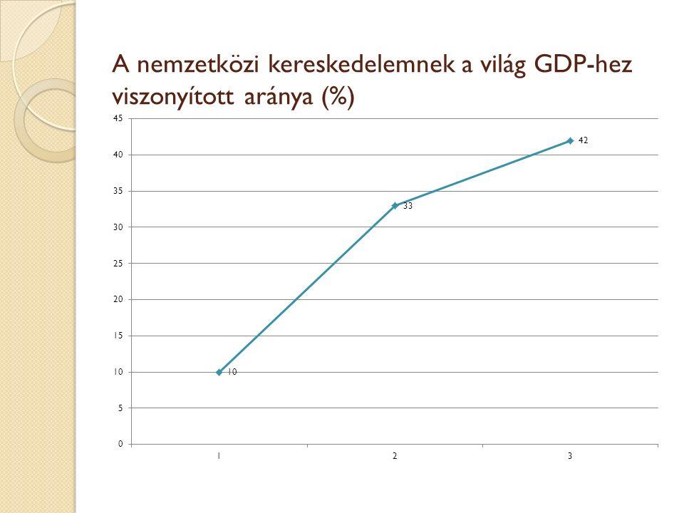 A nemzetközi kereskedelemnek a világ GDP-hez viszonyított aránya (%)