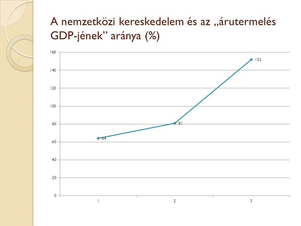 """A nemzetközi kereskedelem és az """"árutermelés GDP-jének aránya (%)"""
