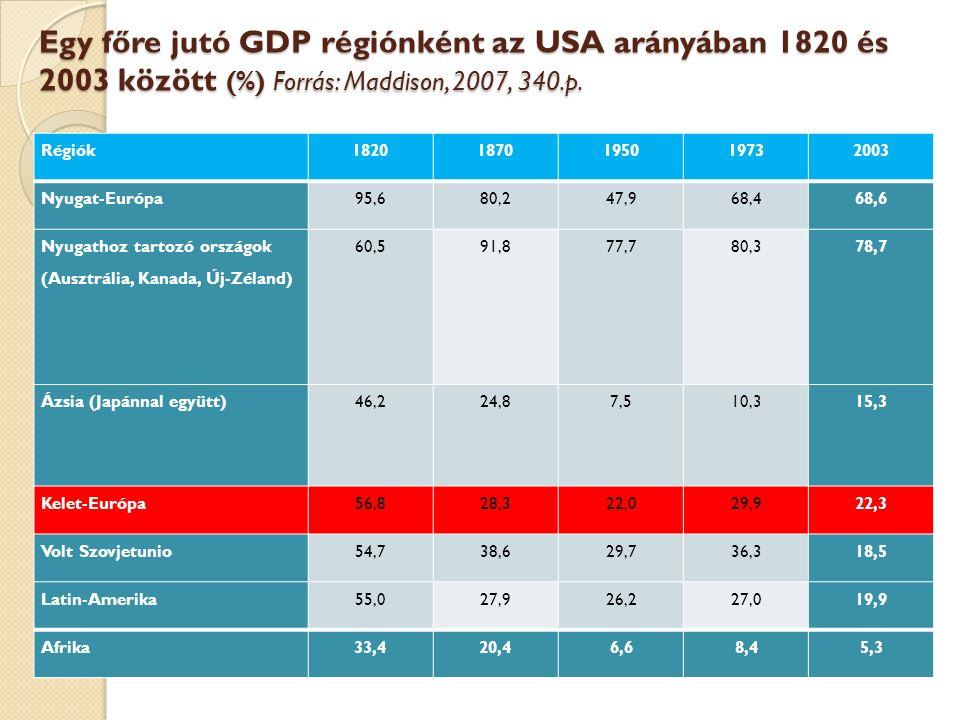 Egy főre jutó GDP régiónként az USA arányában 1820 és 2003 között (%) Forrás: Maddison, 2007, 340.p.