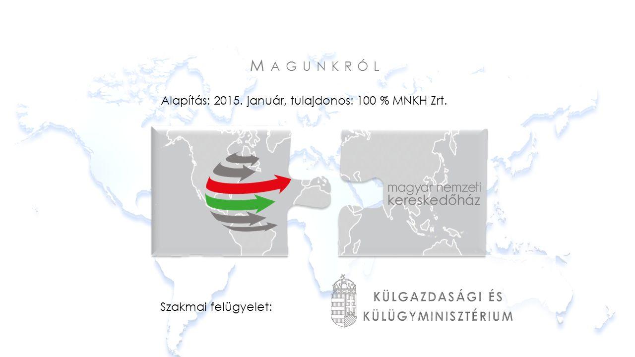 M AGUNKRÓL Alapítás: 2015. január, tulajdonos: 100 % MNKH Zrt. Szakmai felügyelet: