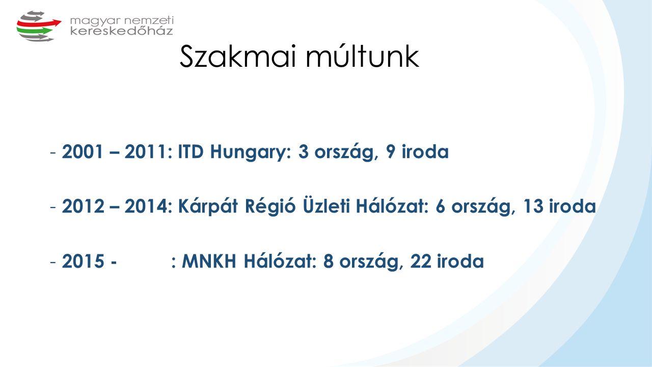 Szakmai múltunk - 2001 – 2011: ITD Hungary: 3 ország, 9 iroda - 2012 – 2014: Kárpát Régió Üzleti Hálózat: 6 ország, 13 iroda - 2015 - : MNKH Hálózat: 8 ország, 22 iroda
