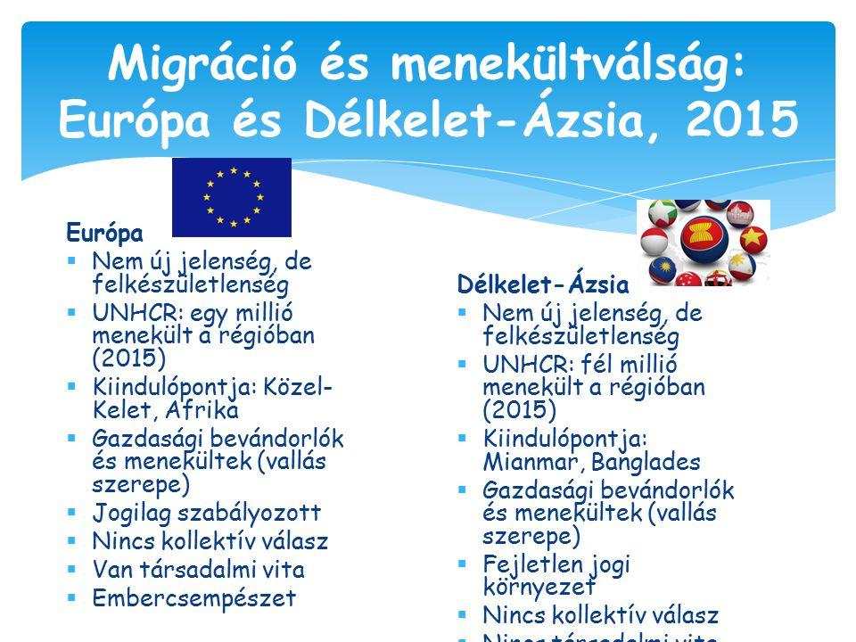 Európa  Nem új jelenség, de felkészületlenség  UNHCR: egy millió menekült a régióban (2015)  Kiindulópontja: Közel- Kelet, Afrika  Gazdasági bevándorlók és menekültek (vallás szerepe)  Jogilag szabályozott  Nincs kollektív válasz  Van társadalmi vita  Embercsempészet Migráció és menekültválság: Európa és Délkelet-Ázsia, 2015 Délkelet-Ázsia  Nem új jelenség, de felkészületlenség  UNHCR: fél millió menekült a régióban (2015)  Kiindulópontja: Mianmar, Banglades  Gazdasági bevándorlók és menekültek (vallás szerepe)  Fejletlen jogi környezet  Nincs kollektív válasz  Nincs társadalmi vita  Embercsempészet