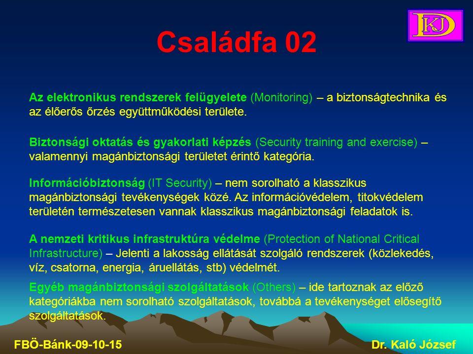 Családfa 02 FBÖ-Bánk-09-10-15Dr. Kaló József Egyéb magánbiztonsági szolgáltatások (Others) – ide tartoznak az előző kategóriákba nem sorolható szolgál