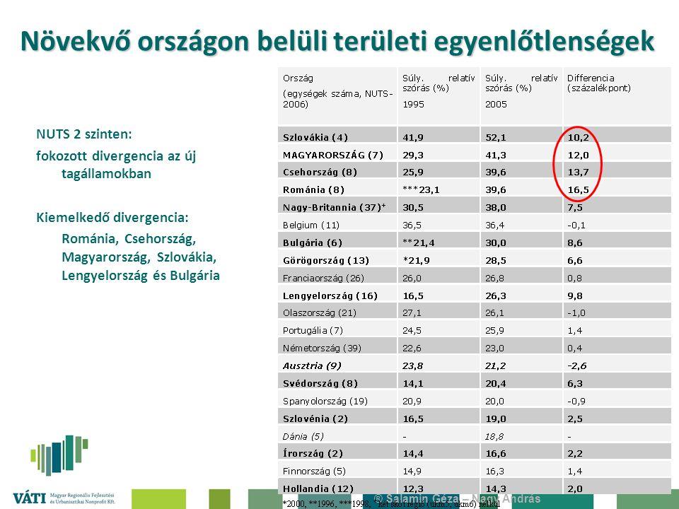 ® Salamin Géza – Nagy András Növekvő országon belüli területi egyenlőtlenségek NUTS 2 szinten: fokozott divergencia az új tagállamokban Kiemelkedő divergencia: Románia, Csehország, Magyarország, Szlovákia, Lengyelország és Bulgária