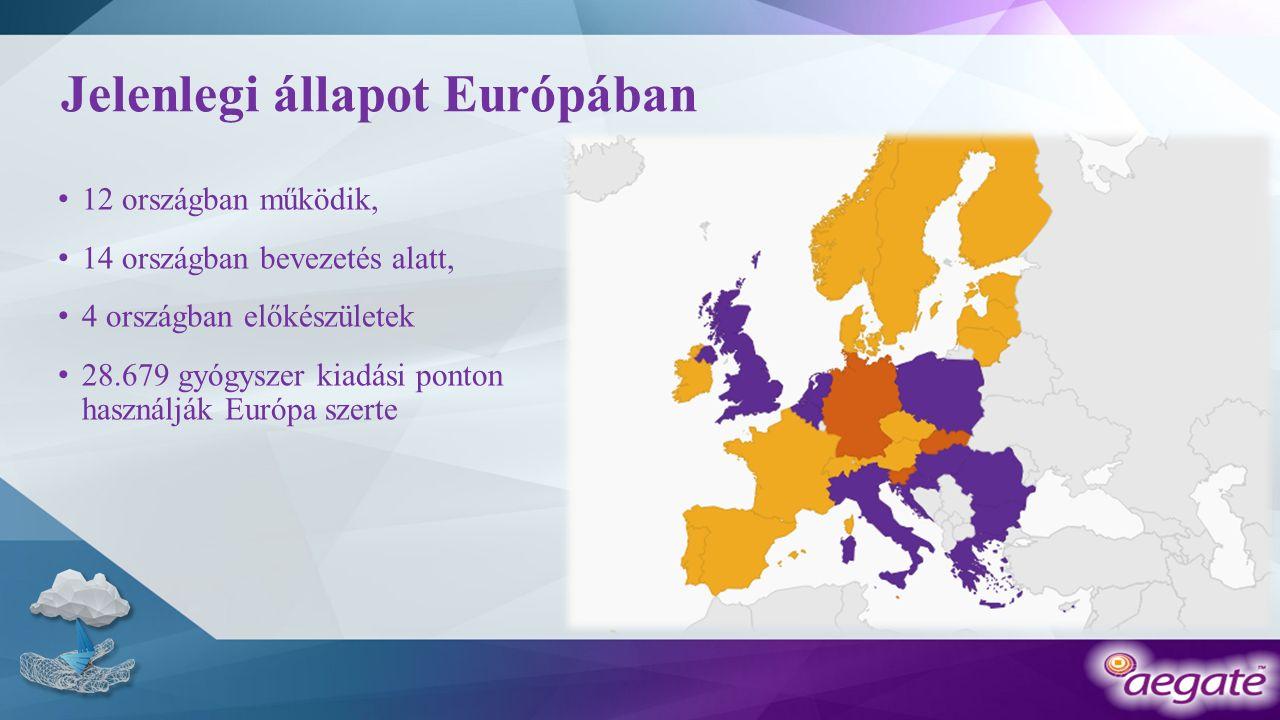 Jelenlegi állapot Európában 12 országban működik, 14 országban bevezetés alatt, 4 országban előkészületek 28.679 gyógyszer kiadási ponton használják Európa szerte