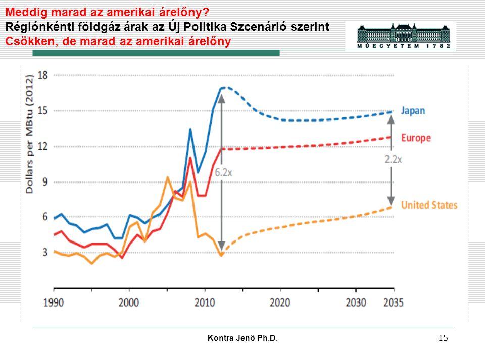 Kontra Jenő Ph.D. 14 Nagykereskedelmi gázárak néhány országban 2007-2013, USD/Mrd Btu