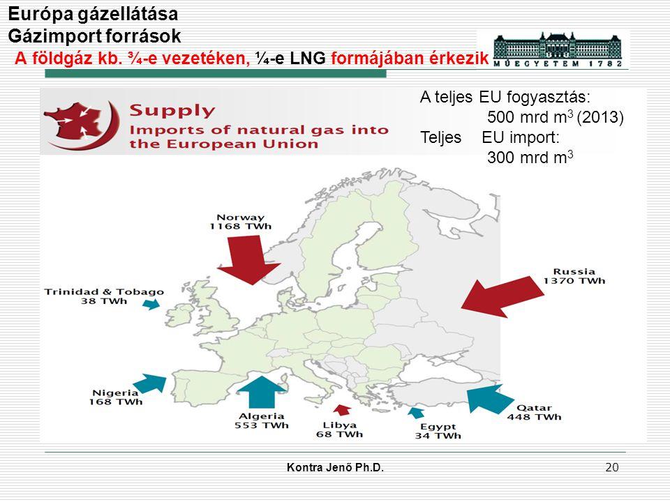 Kontra Jenő Ph.D. 19 Az európai gázellátás