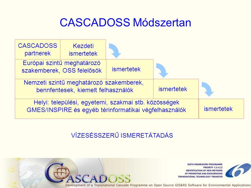 CASCADOSS Módszertan CASCADOSS partnerek Európai szintű meghatározó szakemberek, OSS felelősök Nemzeti szintű meghatározó szakemberek, bennfentesek, kiemelt felhasználók Helyi: települési, egyetemi, szakmai stb.