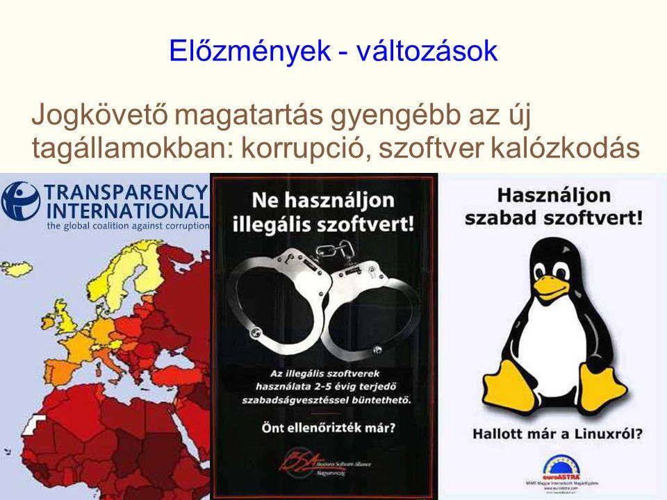 Előzmények - változások Jogkövető magatartás gyengébb az új tagállamokban: korrupció, szoftver kalózkodás