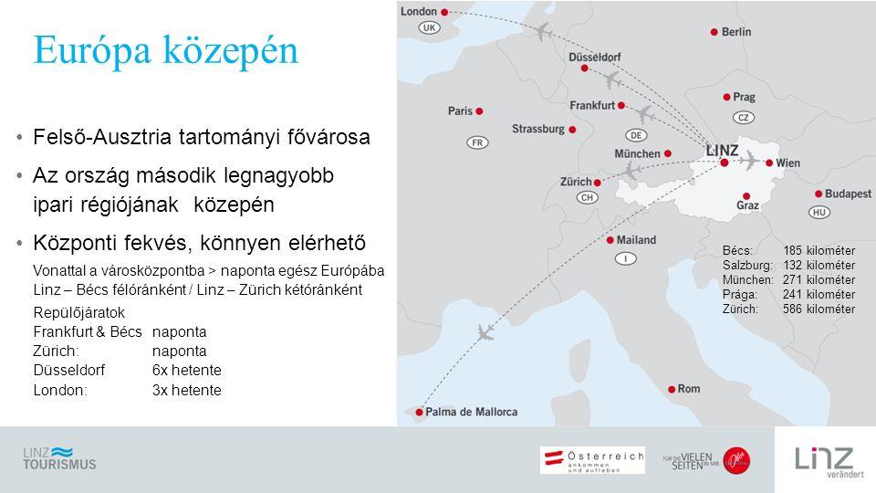 Felső-Ausztria tartományi fővárosa Az ország második legnagyobb ipari régiójának közepén Központi fekvés, könnyen elérhető Vonattal a városközpontba > naponta egész Európába Linz – Bécs félóránként / Linz – Zürich kétóránként Repülőjáratok Frankfurt & Bécsnaponta Zürich:naponta Düsseldorf 6x hetente London: 3x hetente Európa közepén Bécs: 185 kilométer Salzburg: 132 kilométer München: 271 kilométer Prága: 241 kilométer Zürich:586 kilométer