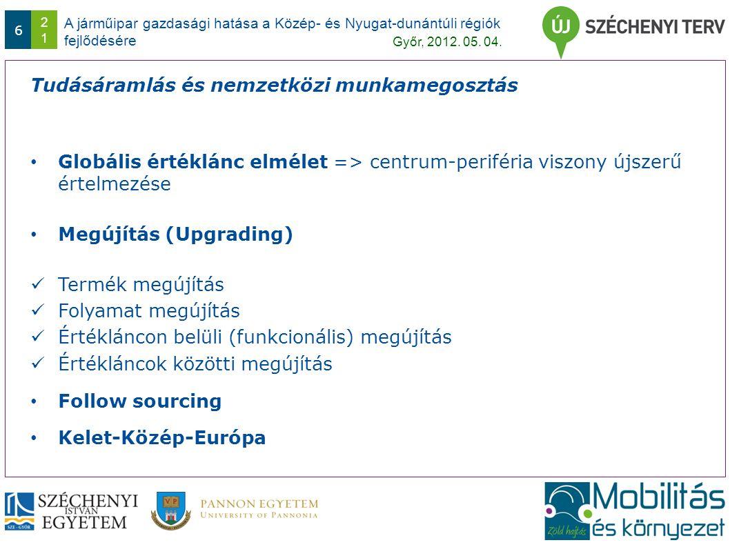 A járműipar gazdasági hatása a Közép- és Nyugat-dunántúli régiók fejlődésére Győr, 2012.