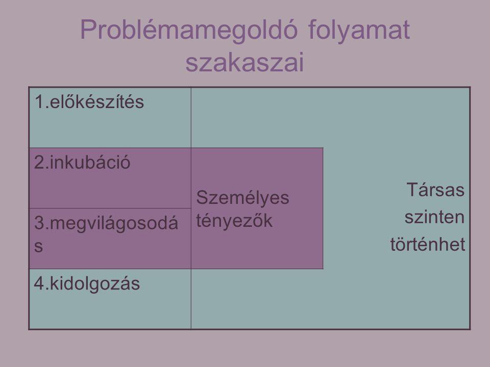 Problémamegoldó folyamat szakaszai 1.előkészítés 2.inkubáció Személyes tényezők Társas szinten történhet 3.megvilágosodá s 4.kidolgozás