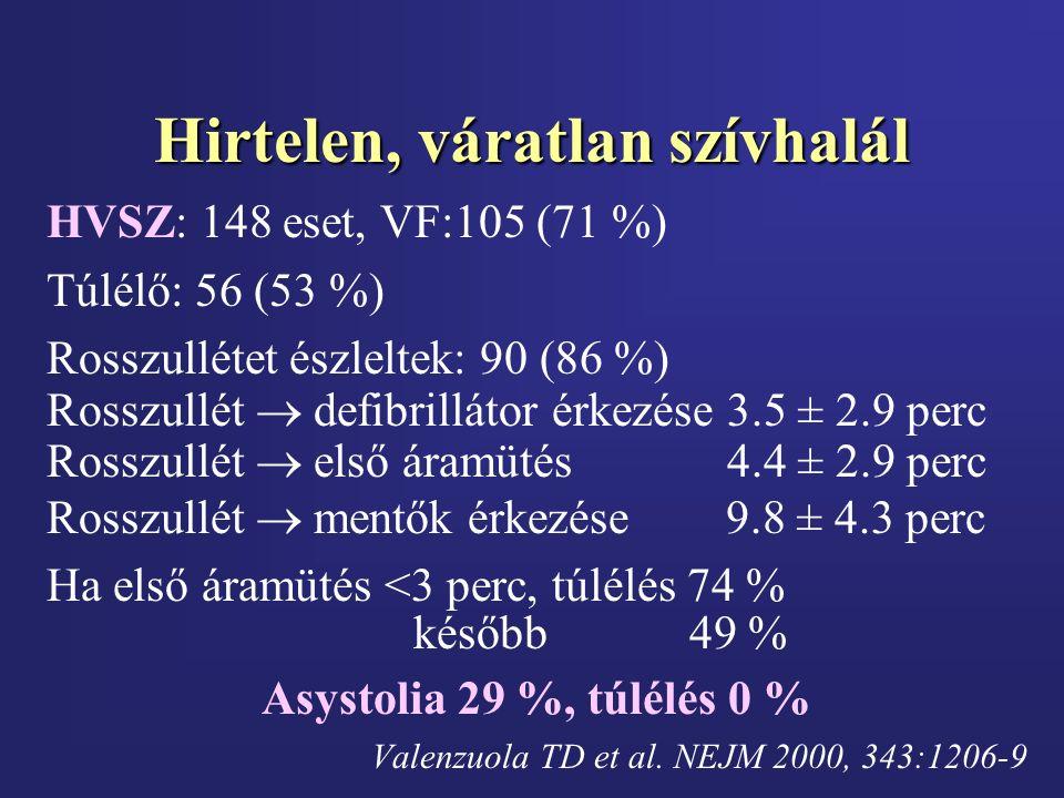 Hirtelen, váratlan szívhalál HVSZ: 148 eset, VF:105 (71 %) Túlélő: 56 (53 %) Rosszullétet észleltek: 90 (86 %) Rosszullét  defibrillátor érkezése 3.5