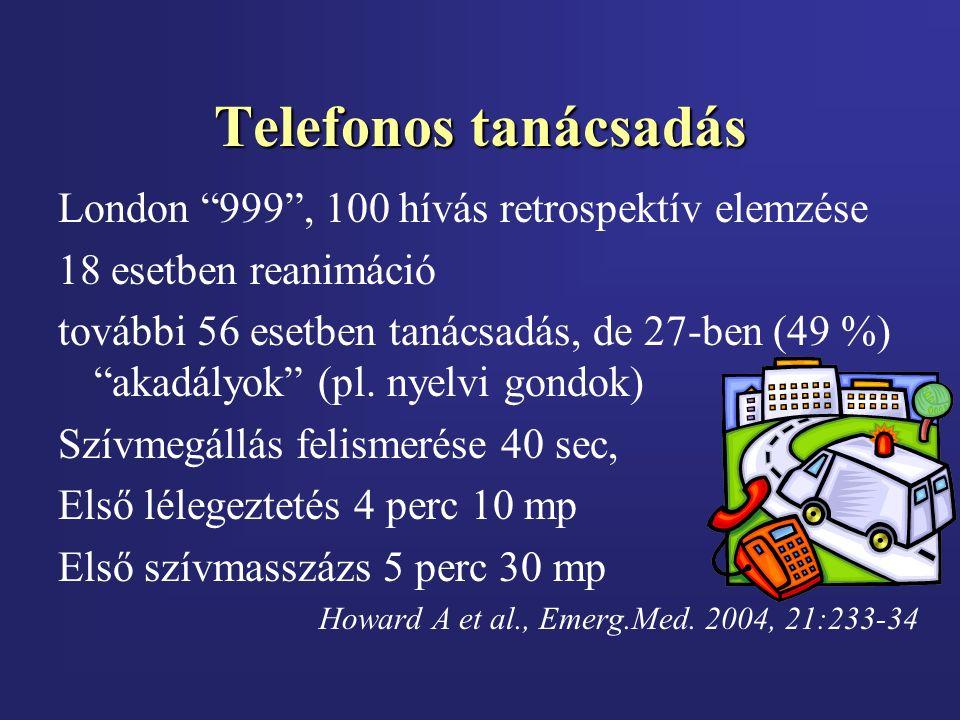 """Telefonos tanácsadás London """"999"""", 100 hívás retrospektív elemzése 18 esetben reanimáció további 56 esetben tanácsadás, de 27-ben (49 %) """"akadályok"""" ("""