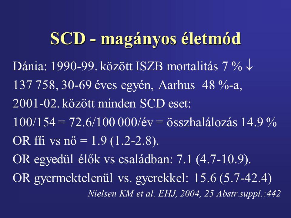 SCD - magányos életmód Dánia: 1990-99. között ISZB mortalitás 7 %  137 758, 30-69 éves egyén, Aarhus 48 %-a, 2001-02. között minden SCD eset: 100/154